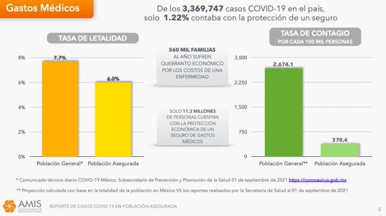 Aseguradoras pagan más de 20 mil mdp en gastos médicos por covid